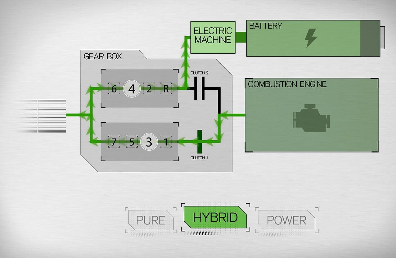 T5 Twin Engine – schematiserad bild av hur elmotor och förbränningsmotor samarbetar i hybridsystemet.