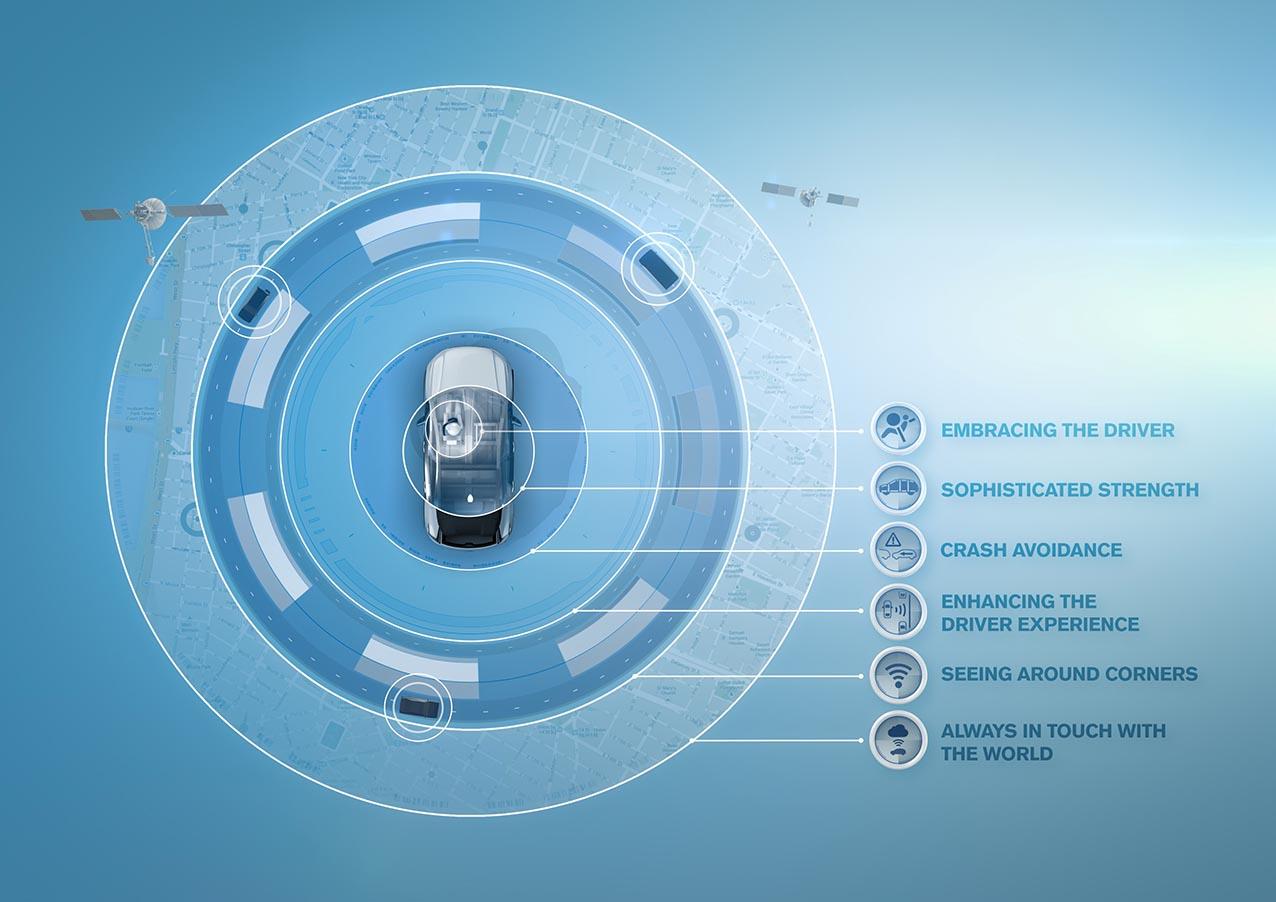 IntelliSafe on CMA , Volvos säkerhetssytem schematiserat